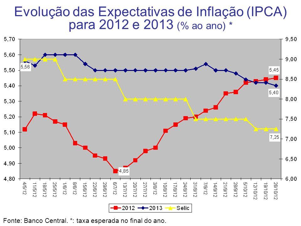 Evolução das Expectativas de Inflação (IPCA) para 2012 e 2013 (% ao ano) * Fonte: Banco Central. *: taxa esperada no final do ano.