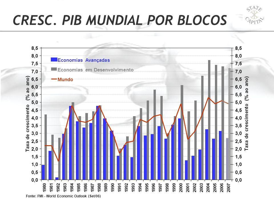 CRESC. PIB MUNDIAL POR BLOCOS 0,0 0,5 1,0 1,5 2,0 2,5 3,0 3,5 4,0 4,5 5,0 5,5 6,0 6,5 7,0 7,5 8,0 8,5 198019811982198319841985198619871988198919901991