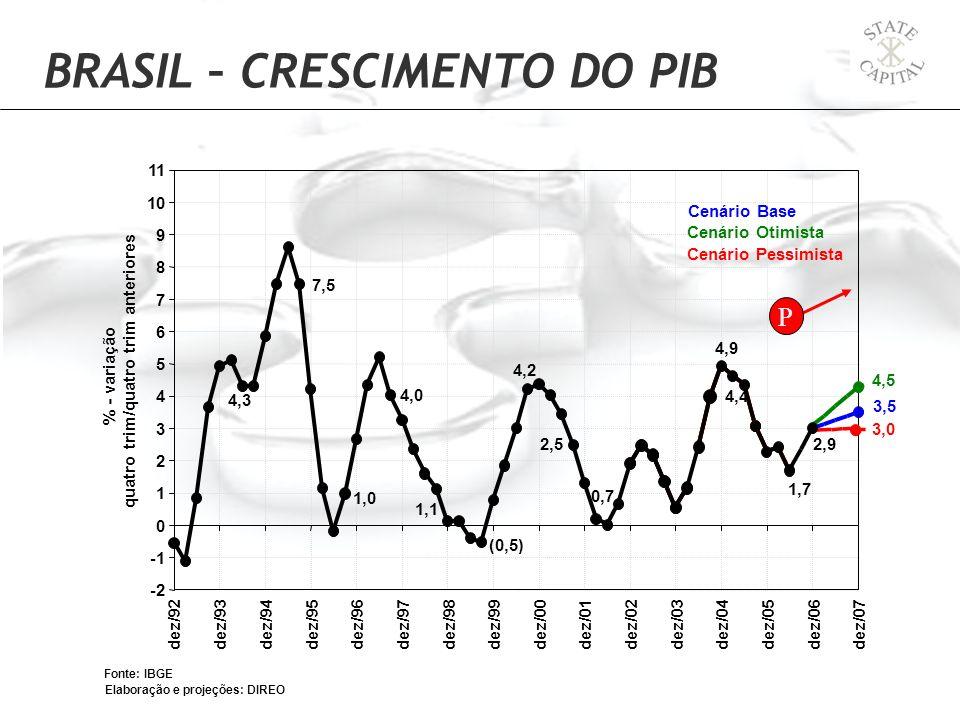 BRASIL – CRESCIMENTO DO PIB