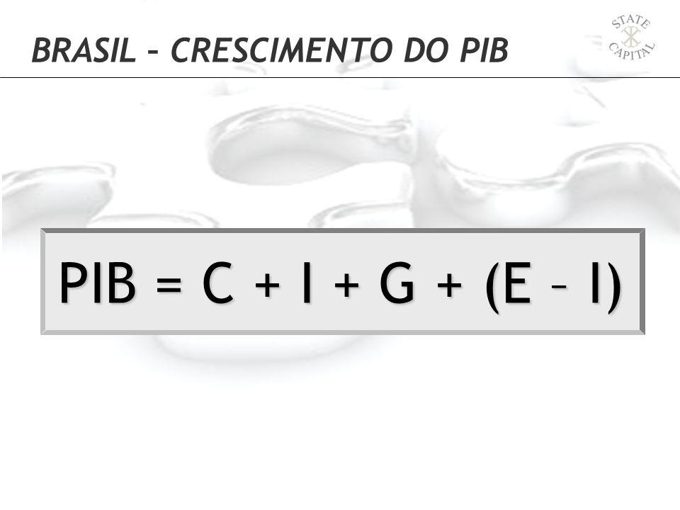 PIB = C + I + G + (E – I)