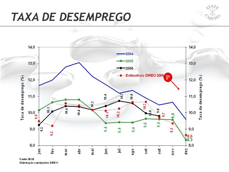 P TAXA DE DESEMPREGO