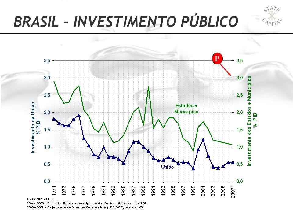 P BRASIL – INVESTIMENTO PÚBLICO