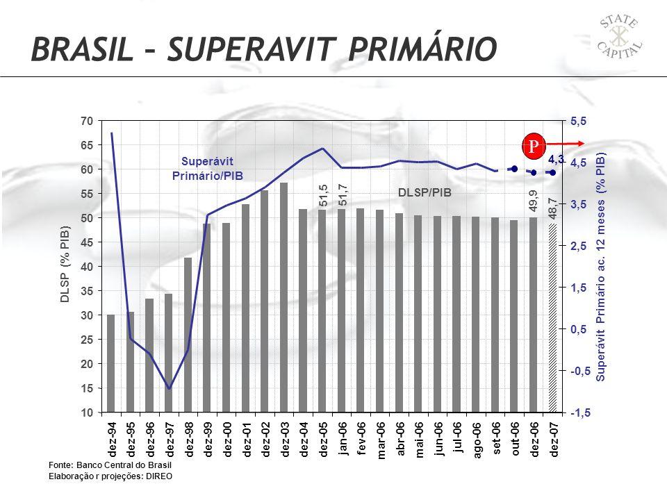 BRASIL – SUPERAVIT PRIMÁRIO