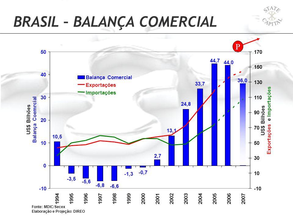 BRASIL – BALANÇA COMERCIAL