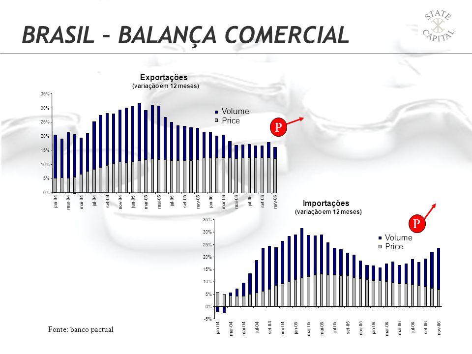 Fonte: banco pactual P P BRASIL – BALANÇA COMERCIAL Exportações (variação em 12 meses) 0% 5% 10% 15% 20% 25% 30% 35% jan-04 mar-04 mai-04 jul-04 set-0