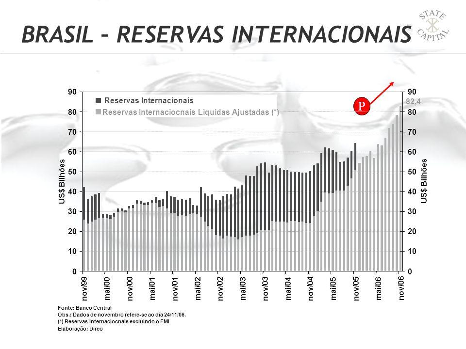 P BRASIL – RESERVAS INTERNACIONAIS 82,4 0 10 20 30 40 50 60 70 80 90 nov/99 mai/00 nov/00 mai/01 nov/01 mai/02 nov/02 mai/03 nov/03 mai/04 nov/04 mai/