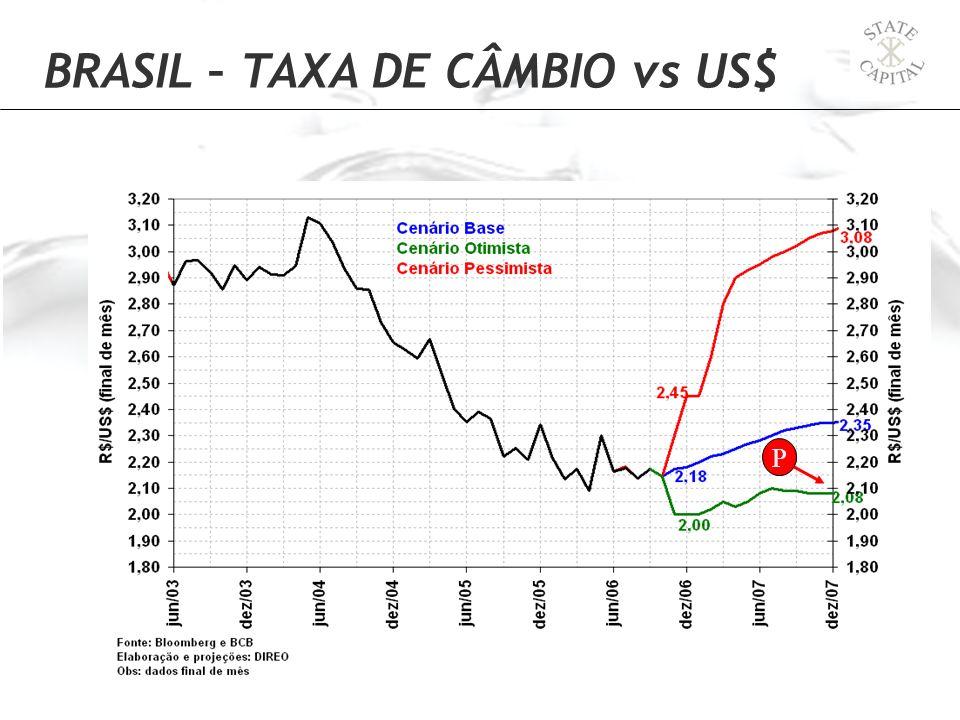 P BRASIL – TAXA DE CÂMBIO vs US$