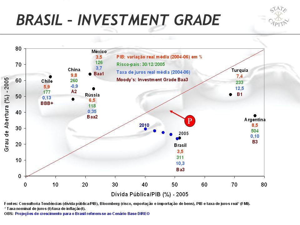 P BRASIL – INVESTMENT GRADE