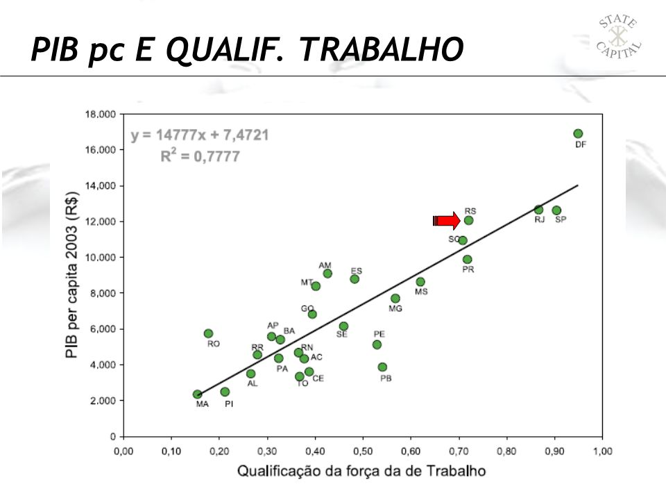 PIB pc E QUALIF. TRABALHO