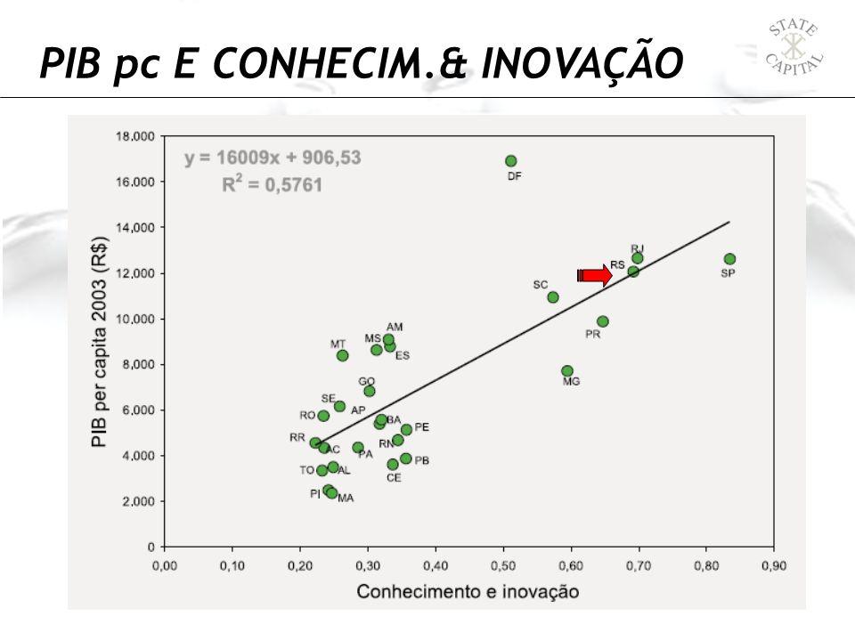 PIB pc E CONHECIM.& INOVAÇÃO