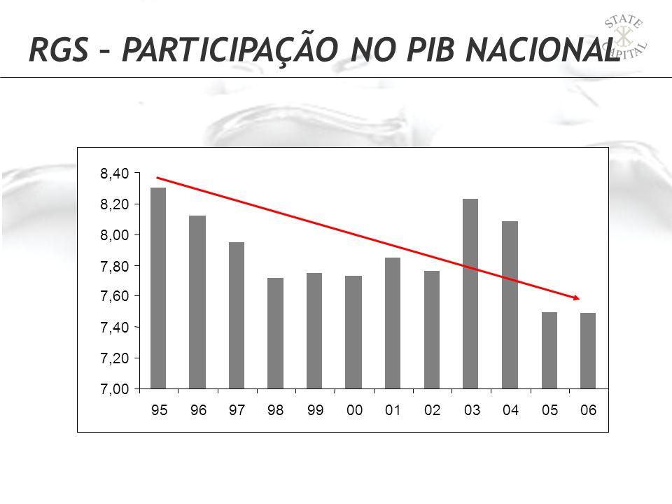 RGS – PARTICIPAÇÃO NO PIB NACIONAL % 7,00 7,20 7,40 7,60 7,80 8,00 8,20 8,40 959697989900010203040506