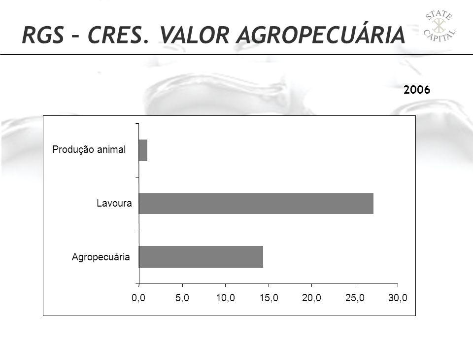 RGS – CRES. VALOR AGROPECUÁRIA 2006 0,05,010,015,020,025,030,0 Agropecuária Lavoura Produção animal