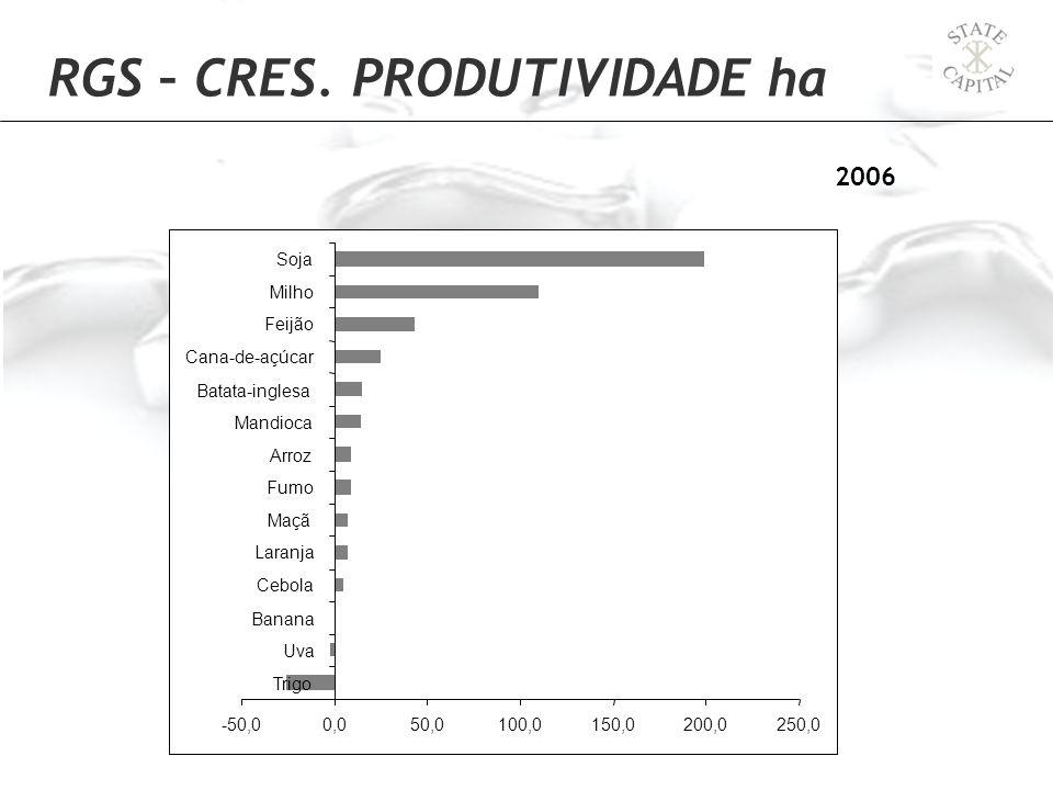 RGS – CRES. PRODUTIVIDADE ha 2006 -50,00,050,0100,0150,0200,0250,0 Trigo Uva Banana Cebola Laranja Maçã Fumo Arroz Mandioca Batata-inglesa Cana-de-açú