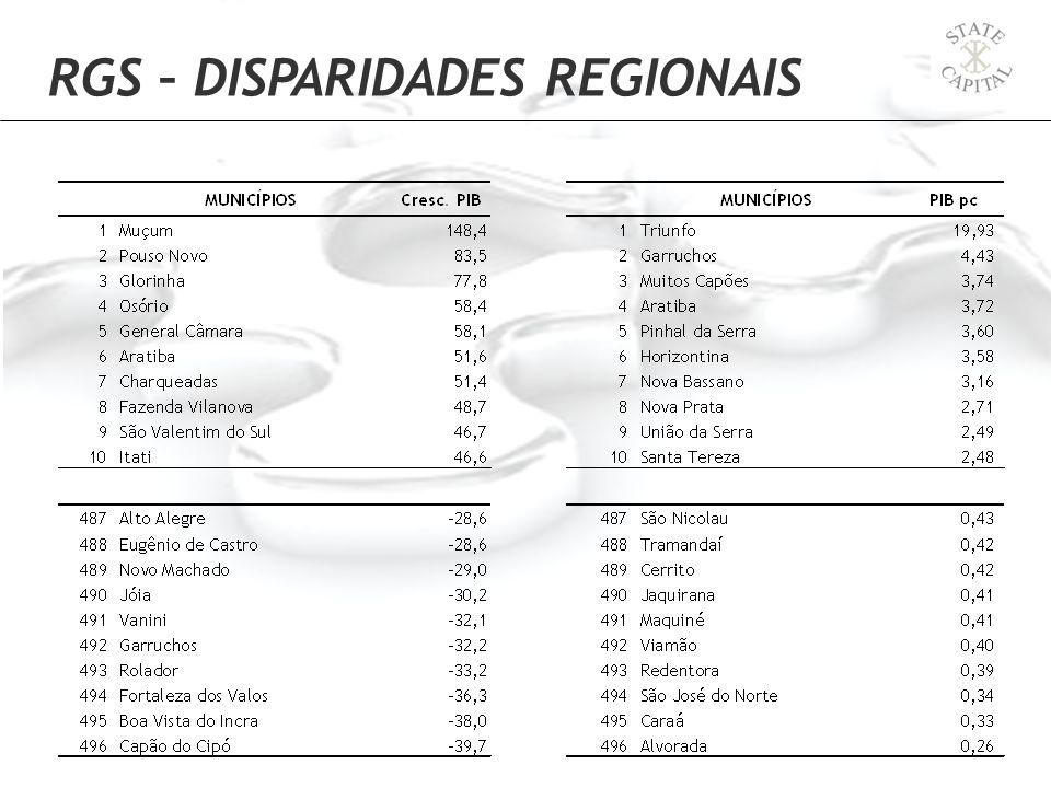 RGS – DISPARIDADES REGIONAIS
