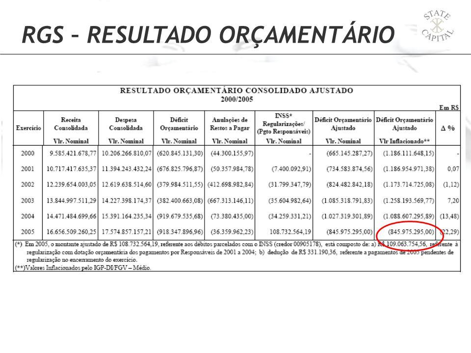 RGS – RESULTADO ORÇAMENTÁRIO