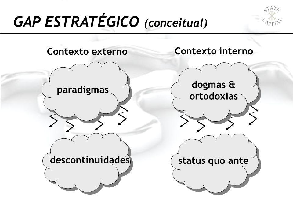 GAP ESTRATÉGICO (conceitual) paradigmas descontinuidades dogmas & ortodoxias status quo ante Contexto externo Contexto interno