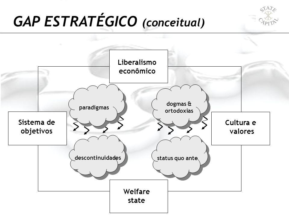 GAP ESTRATÉGICO (conceitual) paradigmas descontinuidades dogmas & ortodoxias status quo ante Liberalismo econômico Welfare state Sistema de objetivos
