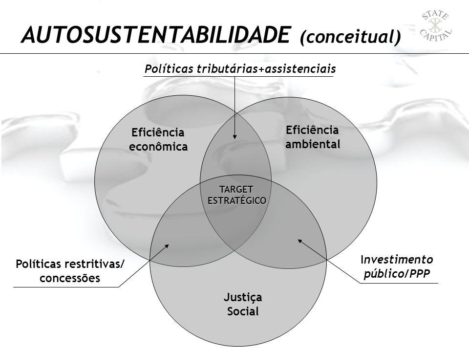 AUTOSUSTENTABILIDADE (conceitual) TARGETESTRATÉGICO Eficiência econômica Eficiência ambiental Justiça Social Políticas tributárias+assistenciais Inves