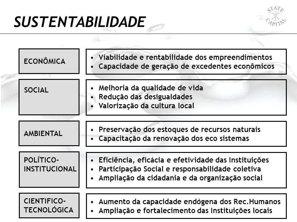 SUSTENTABILIDADE Viabilidade e rentabilidade dos empreendimentos Capacidade de geração de excedentes econômicos ECONÔMICA Melhoria da qualidade de vid