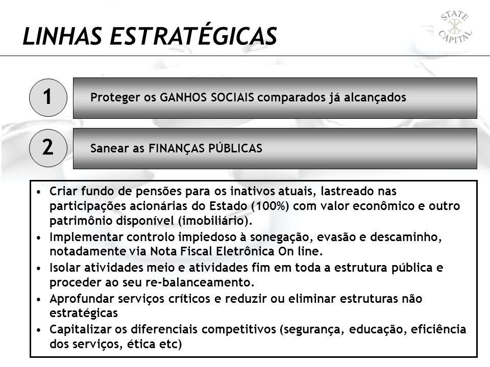 LINHAS ESTRATÉGICAS Proteger os GANHOS SOCIAIS comparados já alcançados Criar fundo de pensões para os inativos atuais, lastreado nas participações ac