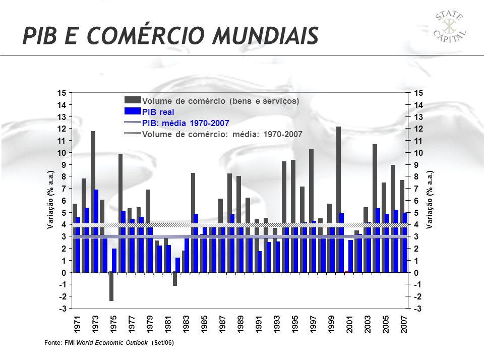 PIB E COMÉRCIO MUNDIAIS -3 -2 0 1 2 3 4 5 6 7 8 9 10 11 12 13 14 15 1971197319751977197919811983198519871989199119931995199719992001 200320052007 Font