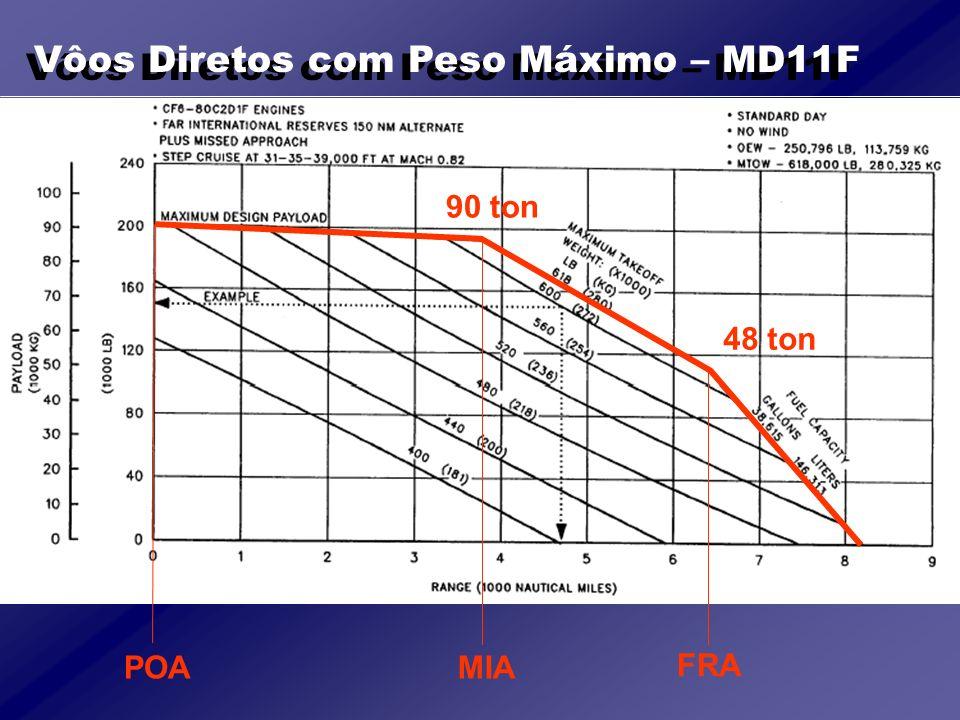 Vôos Diretos com Peso Máximo – MD11F POAMIA FRA 90 ton 48 ton