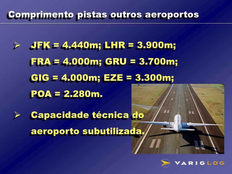 Comprimento pistas outros aeroportos JFK = 4.440m; LHR = 3.900m; FRA = 4.000m; GRU = 3.700m; GIG = 4.000m; EZE = 3.300m; POA = 2.280m. Capacidade técn