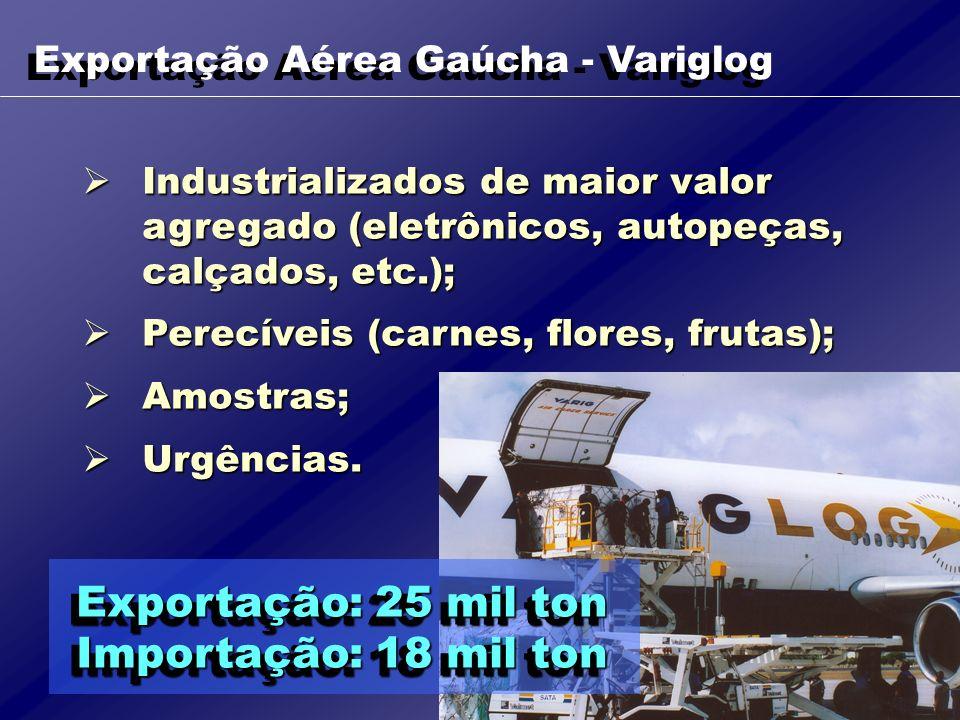 Exportação Aérea Gaúcha - Variglog Exportação: 25 mil ton Importação: 18 mil ton Exportação: 25 mil ton Importação: 18 mil ton Industrializados de mai