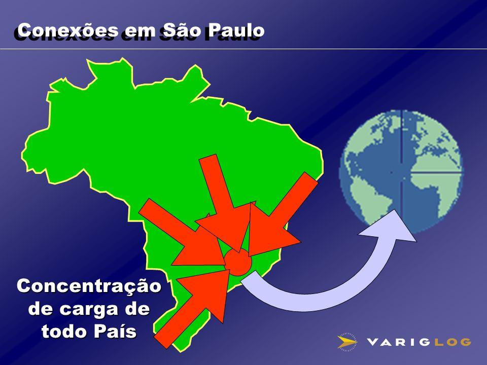 Conexões em São Paulo Concentração de carga de todo País