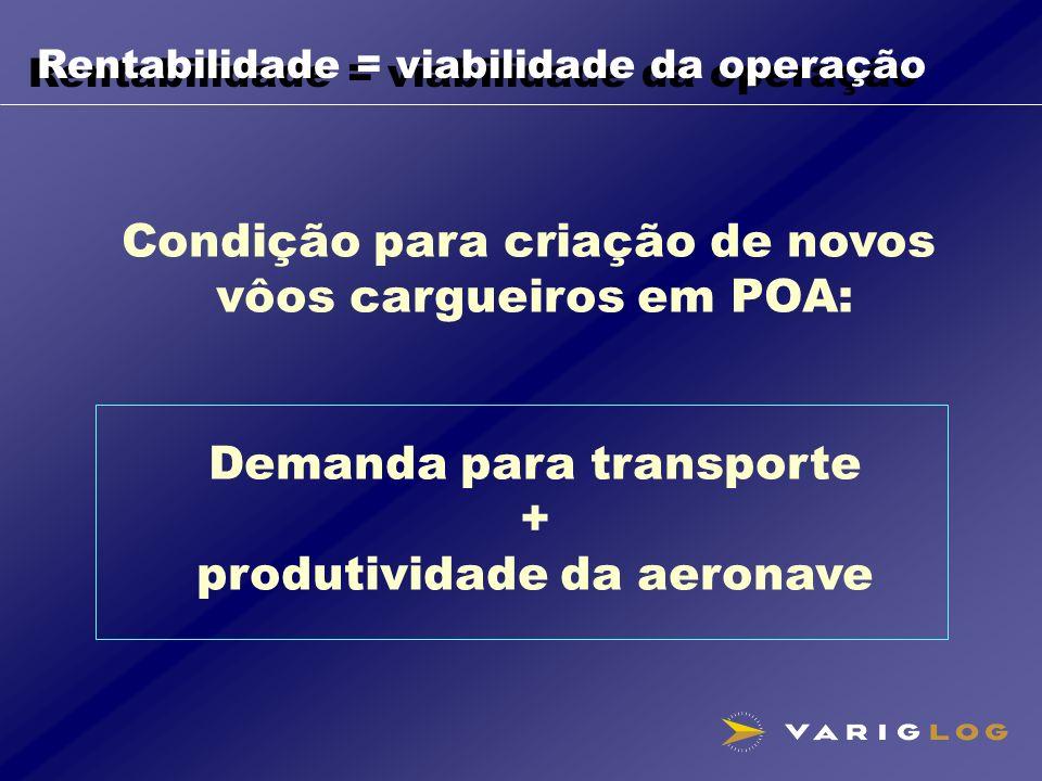 Rentabilidade = viabilidade da operação Condição para criação de novos vôos cargueiros em POA: Demanda para transporte + produtividade da aeronave