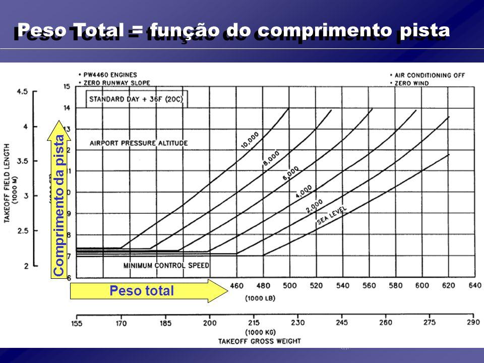 Exemplo vôo direto POA/MIA – MD11F 40 ton 2.280 m 3.700 m 90 ton