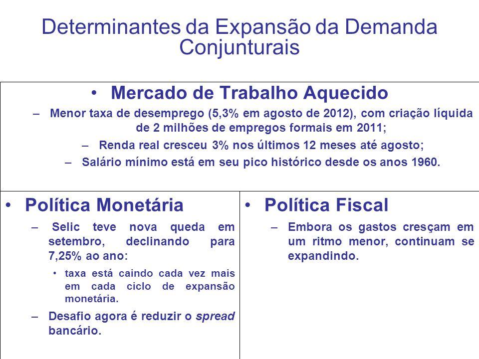 11 Mercado de Trabalho Aquecido –Menor taxa de desemprego (5,3% em agosto de 2012), com criação líquida de 2 milhões de empregos formais em 2011; –Ren