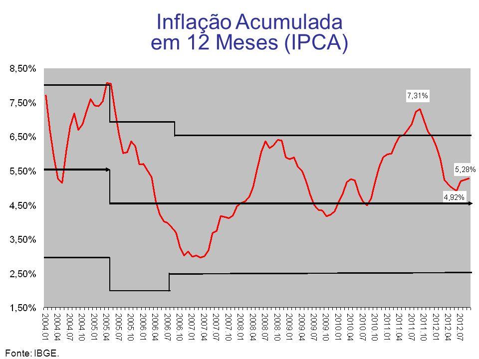 13 Inflação Acumulada em 12 Meses (IPCA) Fonte: IBGE.