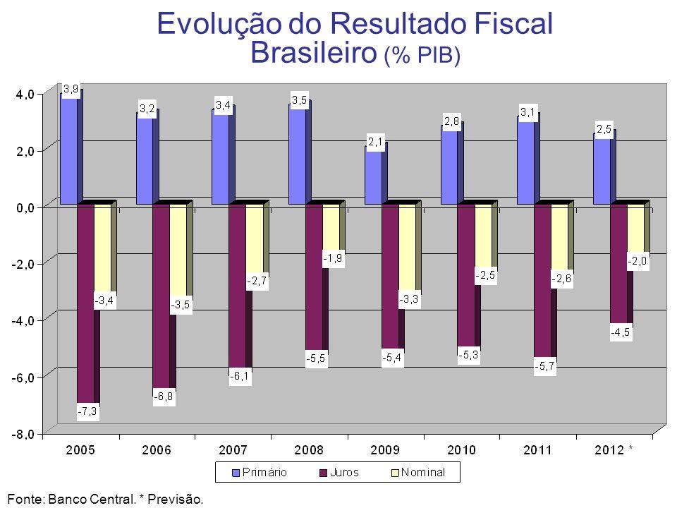 14 Evolução do Resultado Fiscal Brasileiro (% PIB) Fonte: Banco Central. * Previsão.