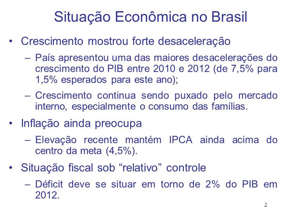 2 Situação Econômica no Brasil Crescimento mostrou forte desaceleração –País apresentou uma das maiores desacelerações do crescimento do PIB entre 201