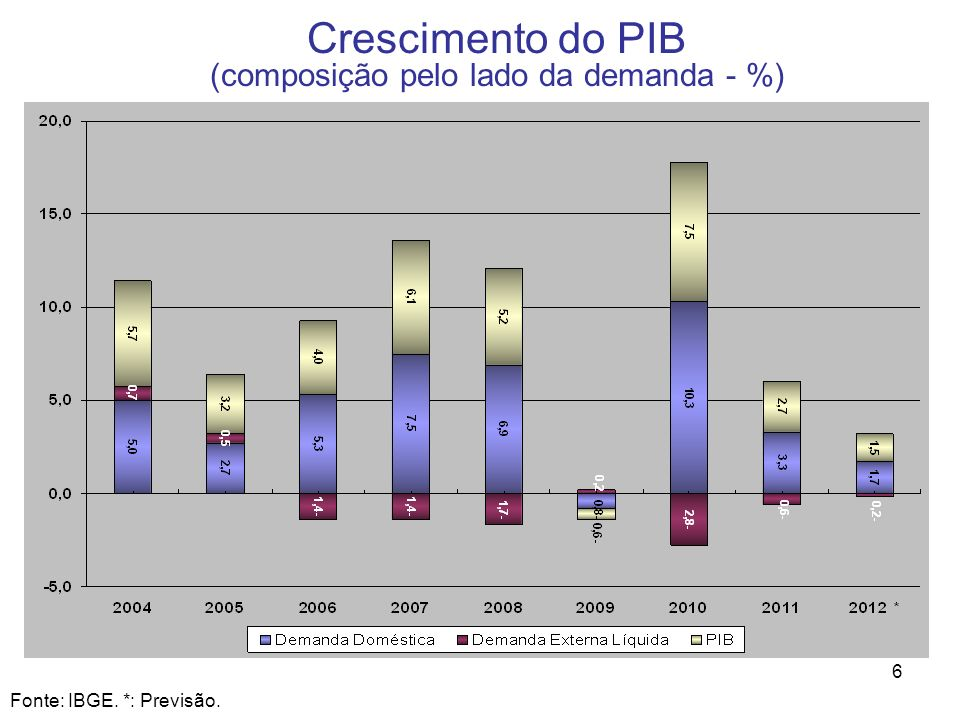 6 Crescimento do PIB (composição pelo lado da demanda - %) Fonte: IBGE. *: Previsão.