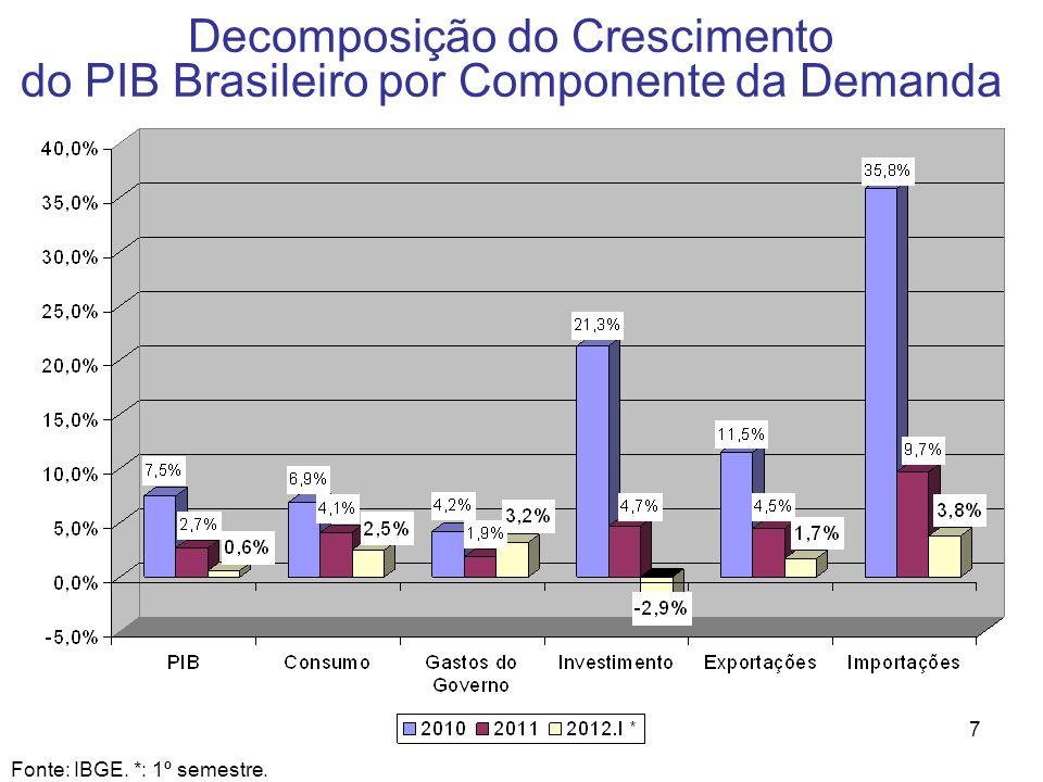7 Decomposição do Crescimento do PIB Brasileiro por Componente da Demanda Fonte: IBGE. *: 1º semestre.