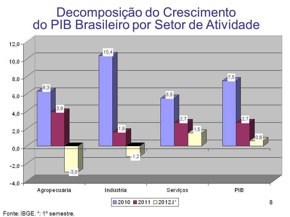 8 Decomposição do Crescimento do PIB Brasileiro por Setor de Atividade Fonte: IBGE. *: 1º semestre.