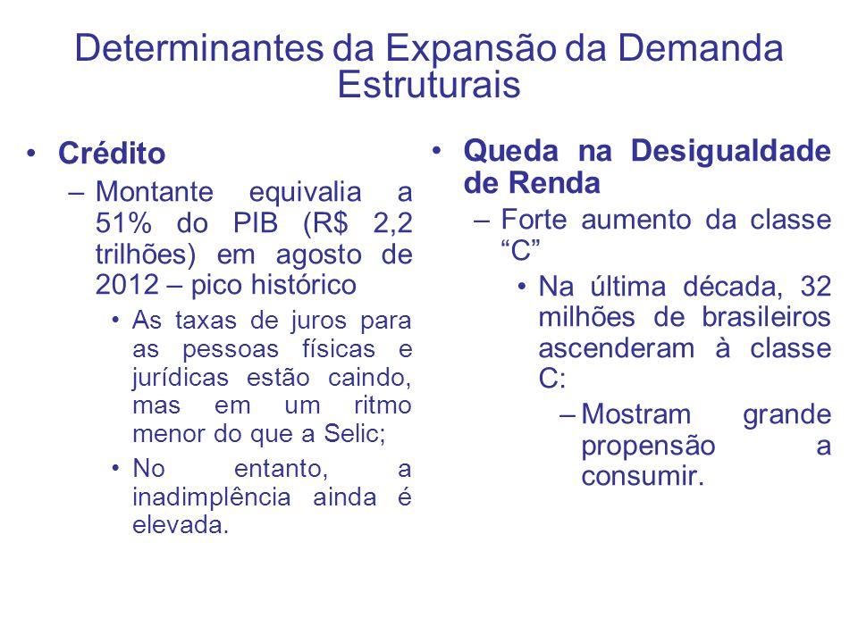 Crédito –Montante equivalia a 51% do PIB (R$ 2,2 trilhões) em agosto de 2012 – pico histórico As taxas de juros para as pessoas físicas e jurídicas es