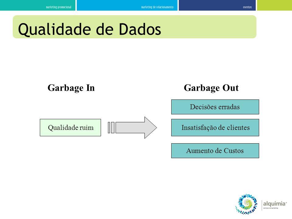 Qualidade ruim Garbage InGarbage Out Decisões erradas Aumento de Custos Insatisfação de clientes Qualidade de Dados