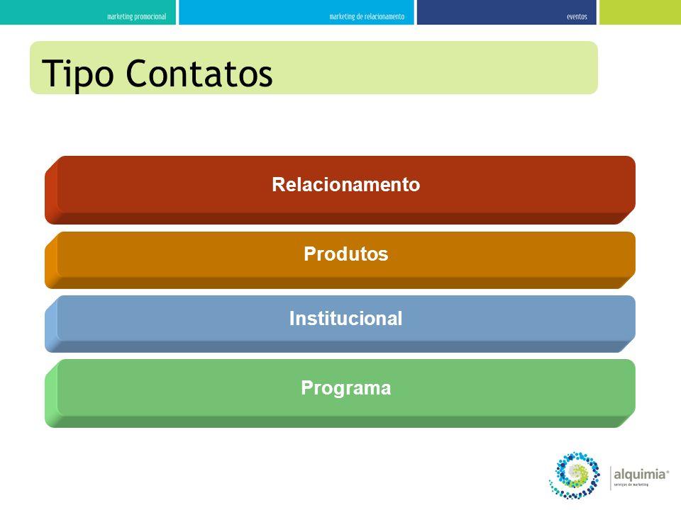 Produtos Relacionamento Institucional Programa Tipo Contatos