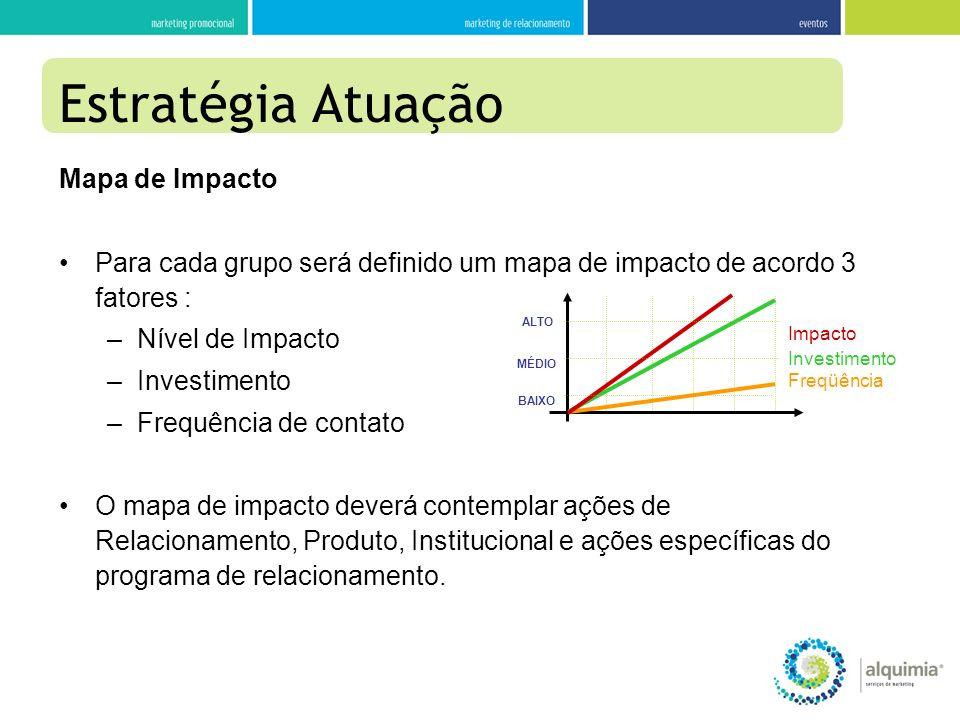 Mapa de Impacto Para cada grupo será definido um mapa de impacto de acordo 3 fatores : –Nível de Impacto –Investimento –Frequência de contato O mapa d