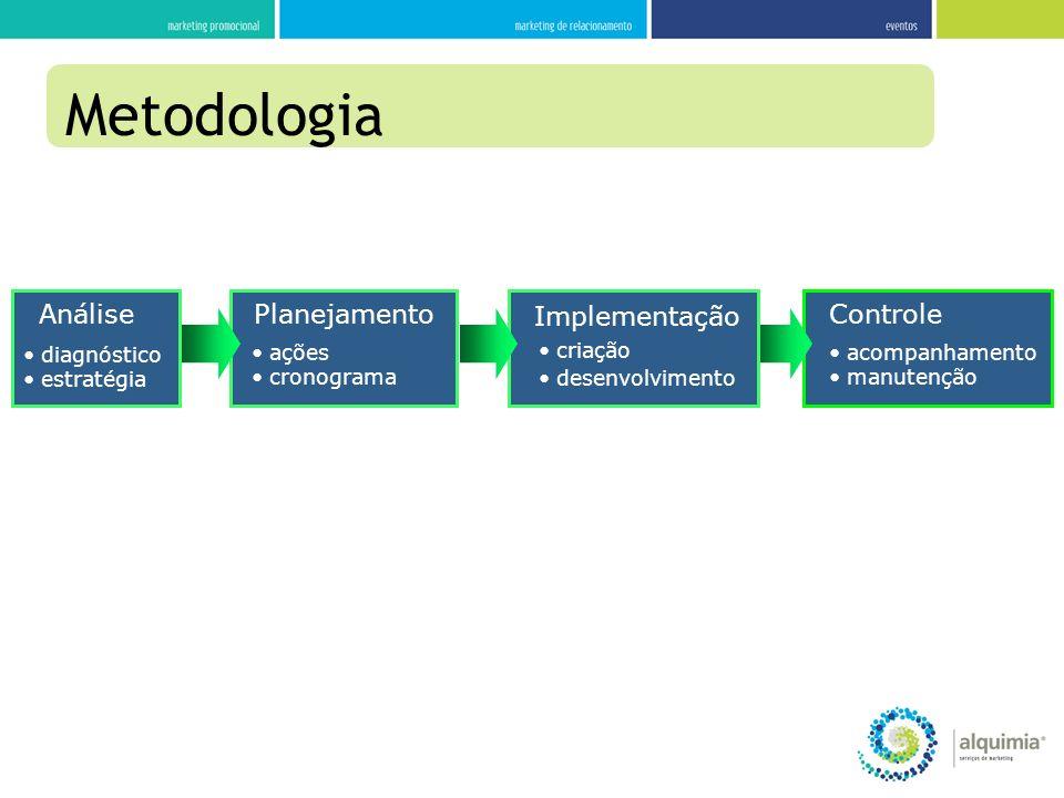 Análise diagnóstico estratégia Controle acompanhamento manutenção Implementação criação desenvolvimento Planejamento ações cronograma Metodologia