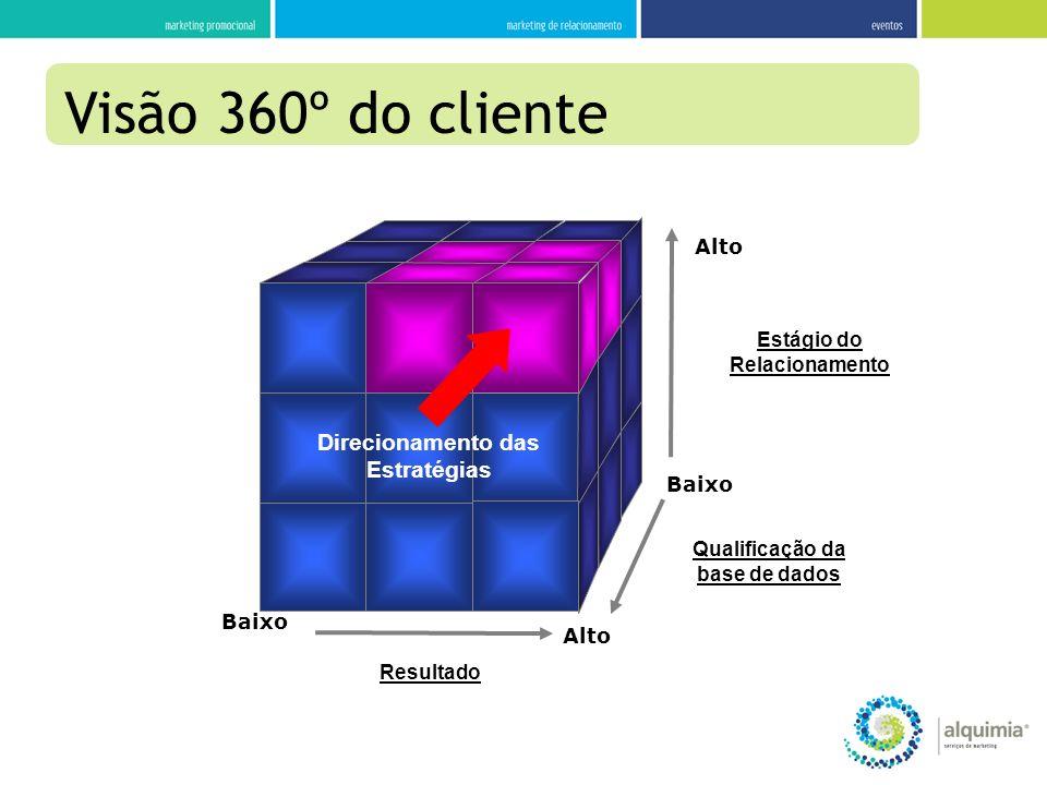 Baixo Estágio do Relacionamento Qualificação da base de dados Resultado Alto Baixo Alto Direcionamento das Estratégias Visão 360º do cliente