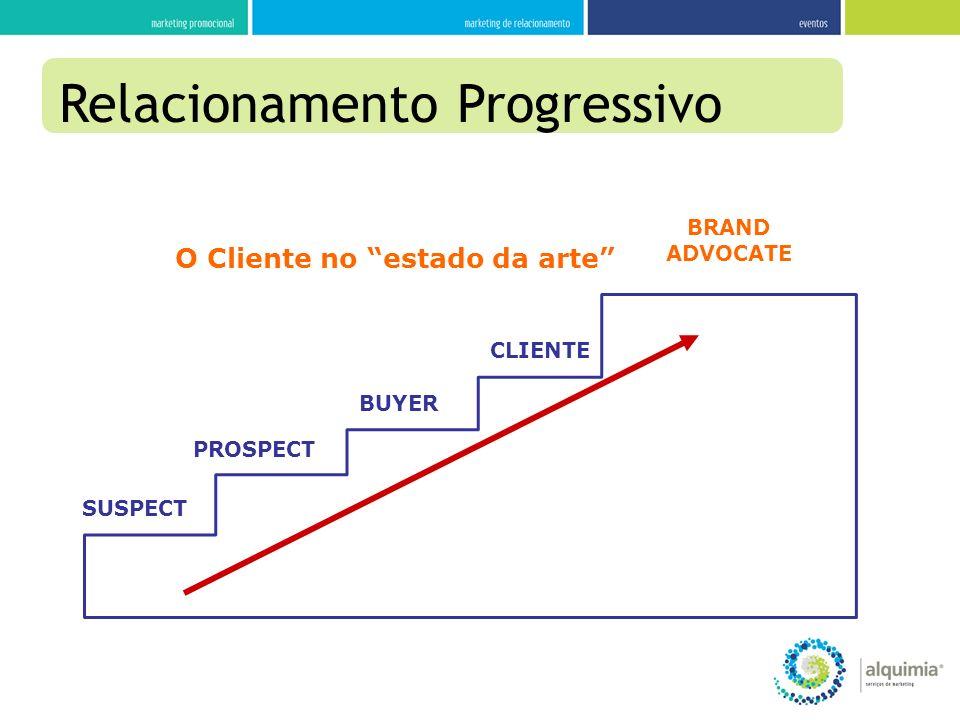 SUSPECT PROSPECT BUYER CLIENTE BRAND ADVOCATE O Cliente no estado da arte Relacionamento Progressivo