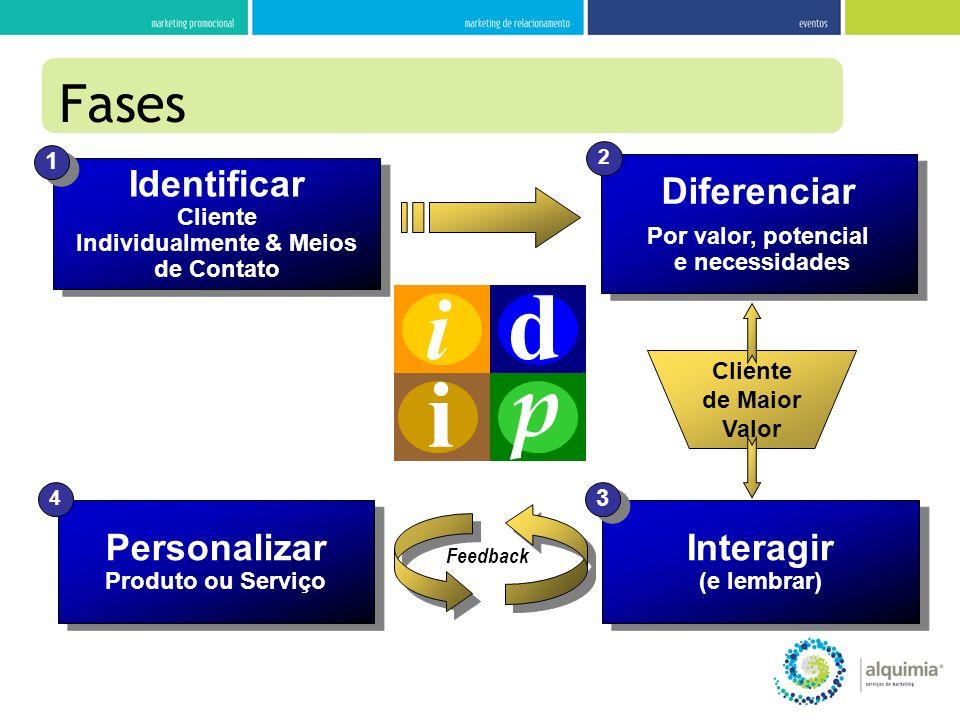 Fases Identificar Cliente Individualmente & Meios de Contato Identificar Cliente Individualmente & Meios de Contato 1 1 Personalizar Produto ou Serviç
