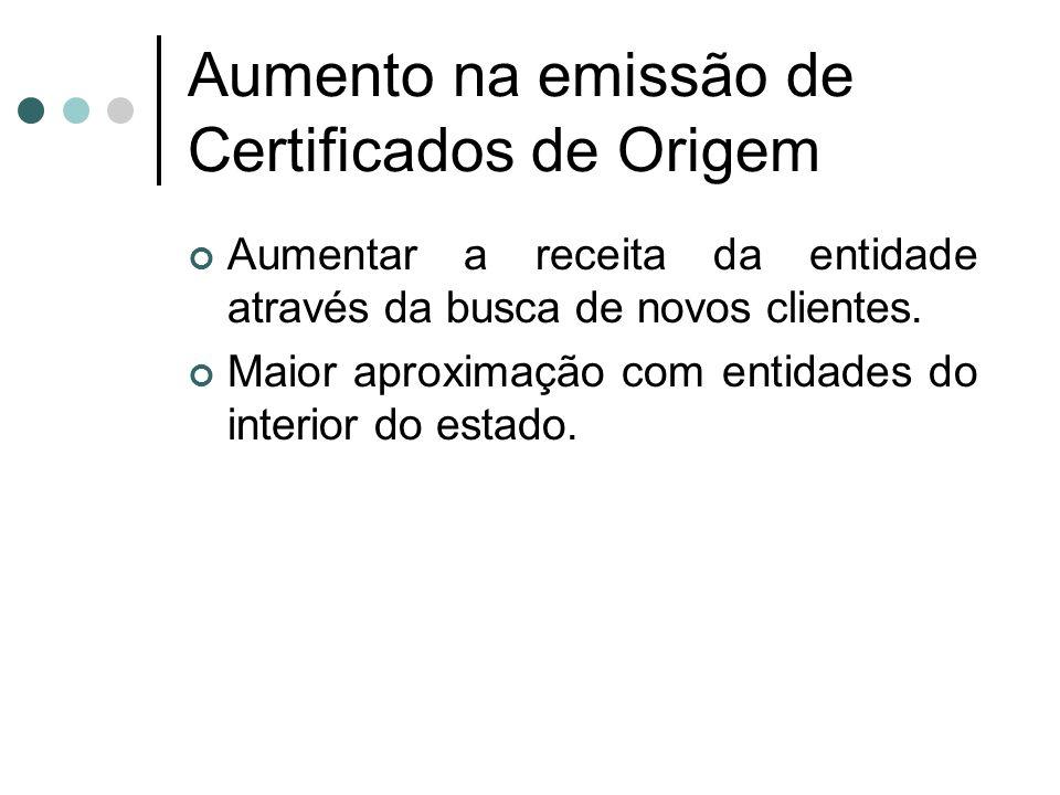 Aumento na emissão de Certificados de Origem Aumentar a receita da entidade através da busca de novos clientes. Maior aproximação com entidades do int
