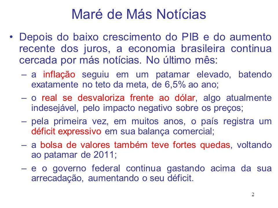 2 Maré de Más Notícias Depois do baixo crescimento do PIB e do aumento recente dos juros, a economia brasileira continua cercada por más notícias. No