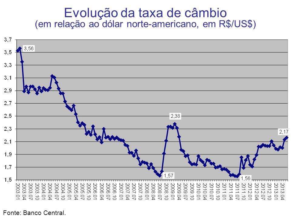 Evolução da taxa de câmbio (em relação ao dólar norte-americano, em R$/US$) Fonte: Banco Central.
