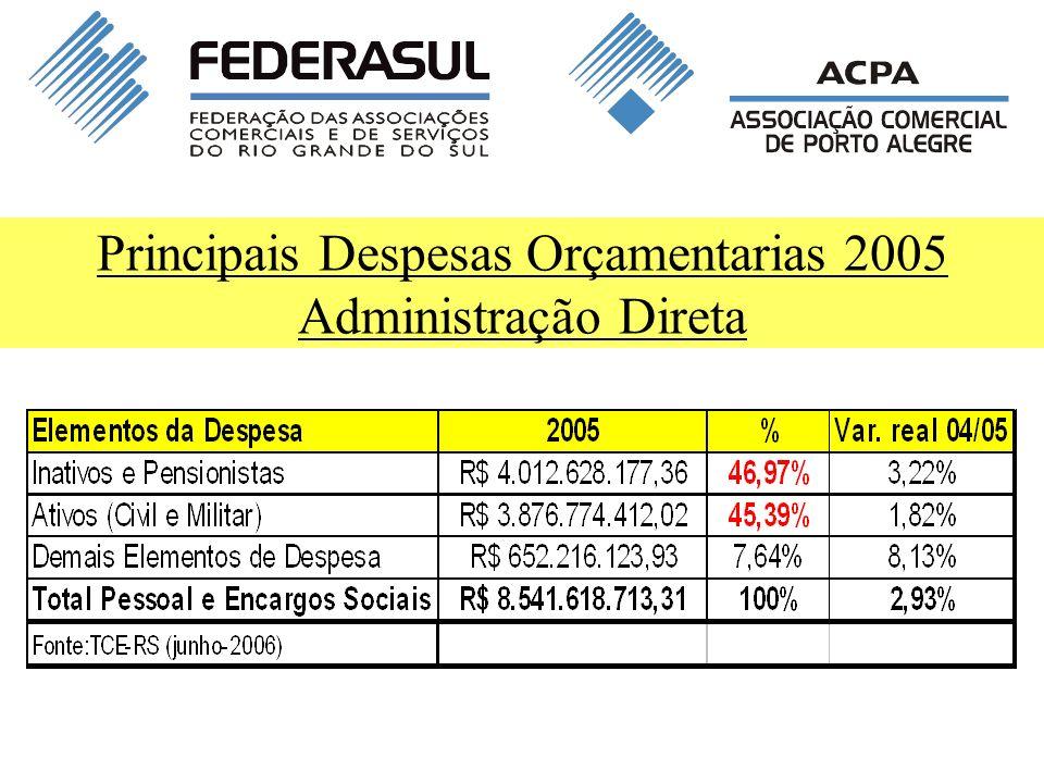 Fonte: Boletim Informativo de Pessoal Nº 96 Dez - 2006 (SEFAZ-RS) Ou seja...